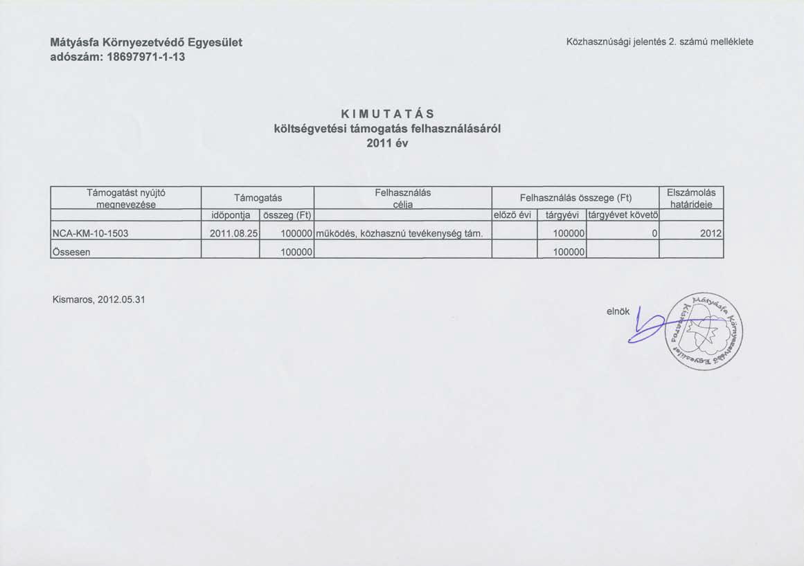 A Mátyásfa Környezetvédő Egyesület 2011. évi közhasznúsági jelentése: Kimutatás - költségvetési támogatás felhasználása 2011. évben