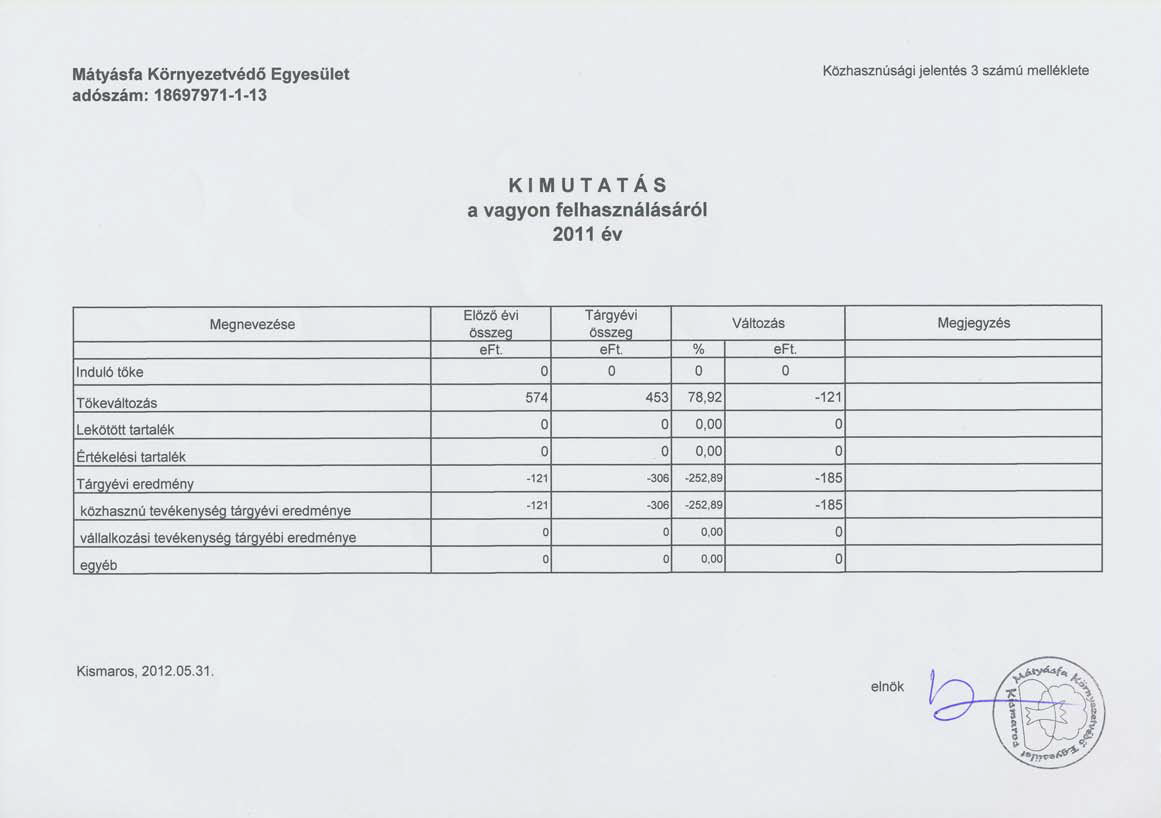 A Mátyásfa Környezetvédő Egyesület 2011. évi közhasznúsági jelentése: Kimutatás - a vagyon felhasználása 2011. évben