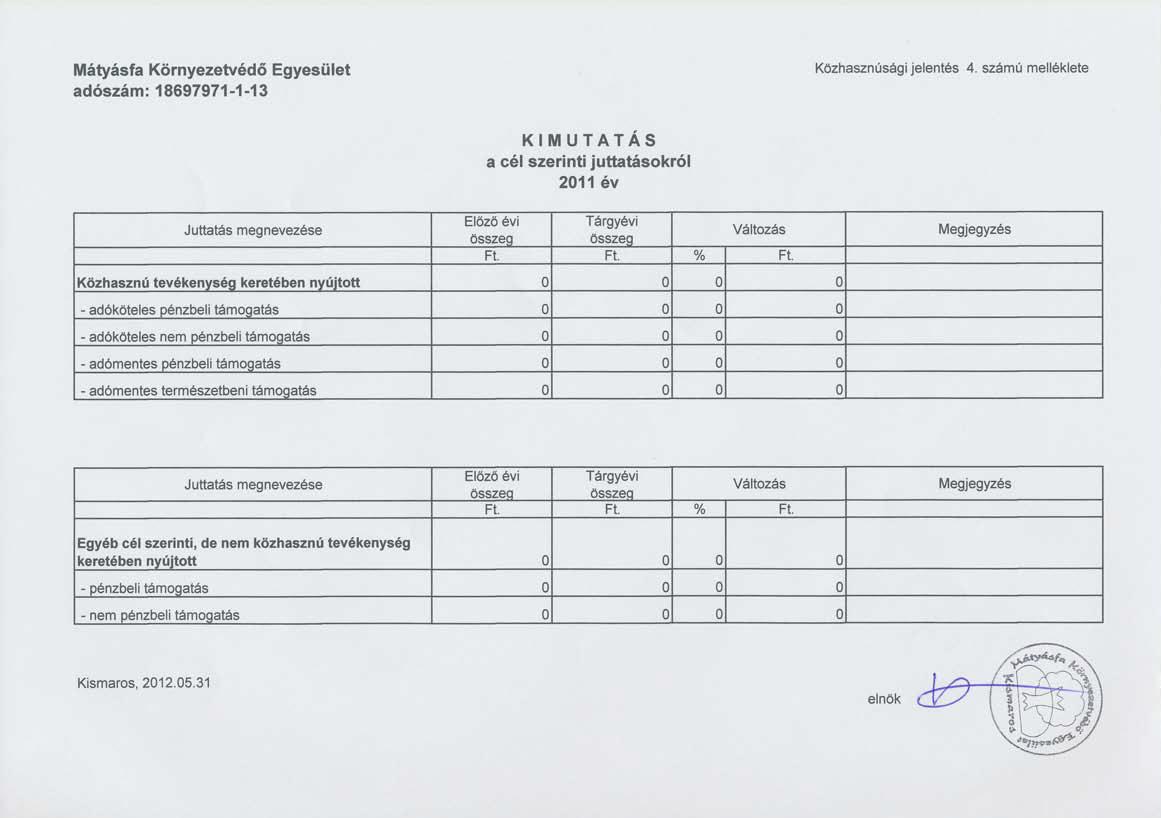 A Mátyásfa Környezetvédő Egyesület 2011. évi közhasznúsági jelentése: Kimutatás - cél szerinti juttatások 2011. évben