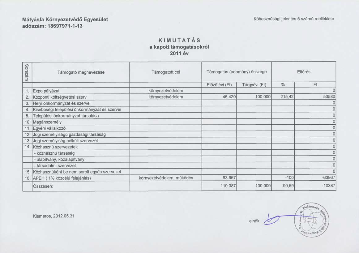 A Mátyásfa Környezetvédő Egyesület 2011. évi közhasznúsági jelentése: Kimutatás - kapott támogatások 2011. évben
