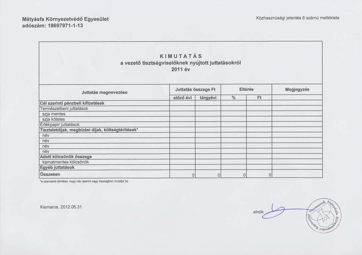 A Mátyásfa Környezetvédő Egyesület 2011. évi közhasznúsági jelentése: Kimutatás - vezető tisztségviselőknek nyújtott juttatások 2011. évben